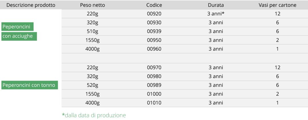 Tabella Antipasti tradizione Piemonte