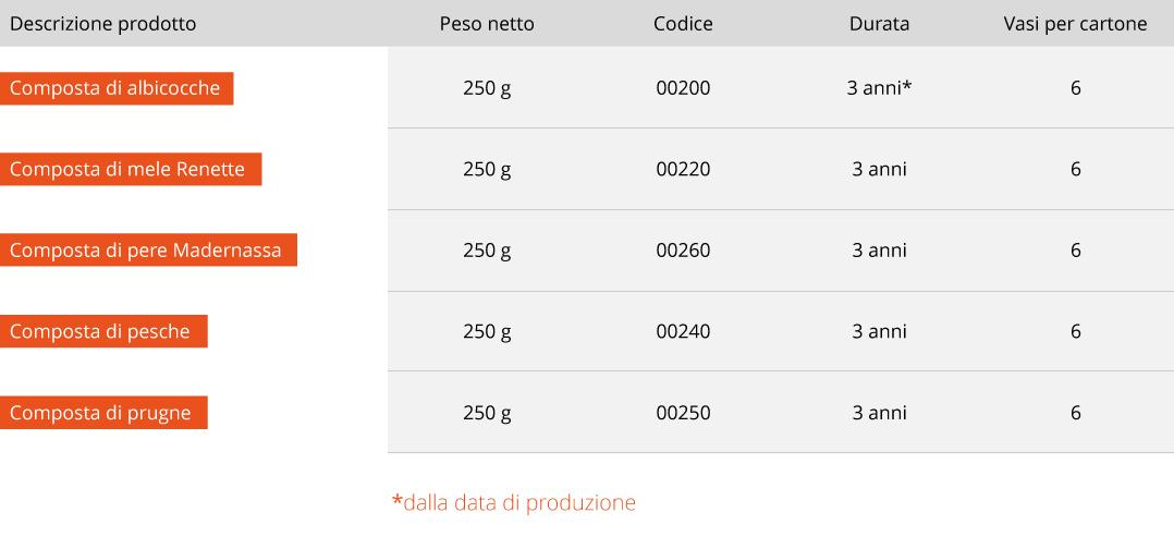 Tabelle composte di frutta tradizione Piemonte